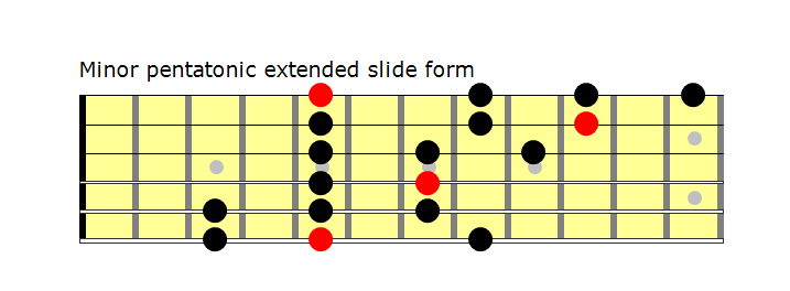 Slide form Pentatonic
